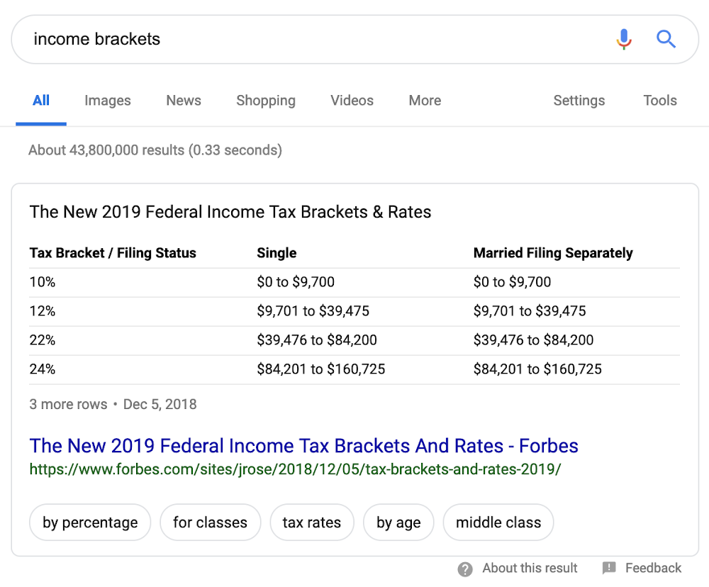 Search featured snippet highlighting information about 2019 tax brackets