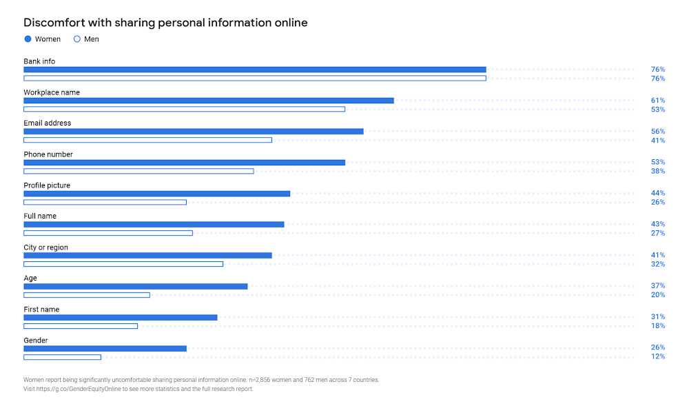 A chart showing discomfort with personal information online.png