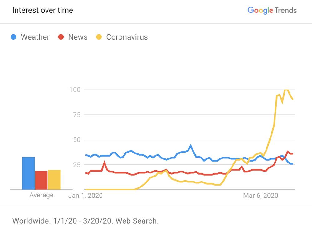 COVID trends