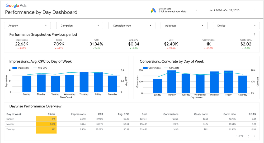 New Google Ads performance report in Data Studio solution gallery