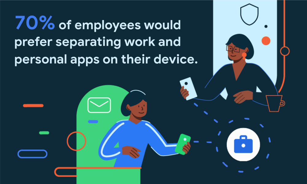 70 percent of employees prefer separating work and personal apps