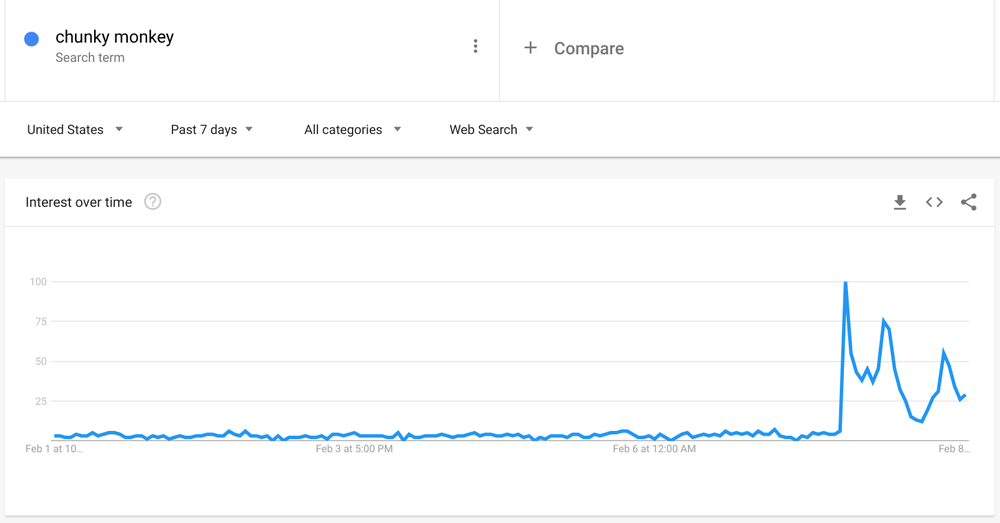 "Graph showing search interest in ""Chunky Monkey."""