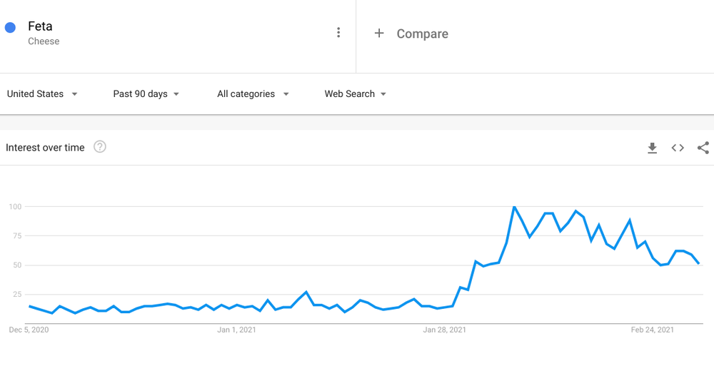 Feta search interest graph on Google Trends.