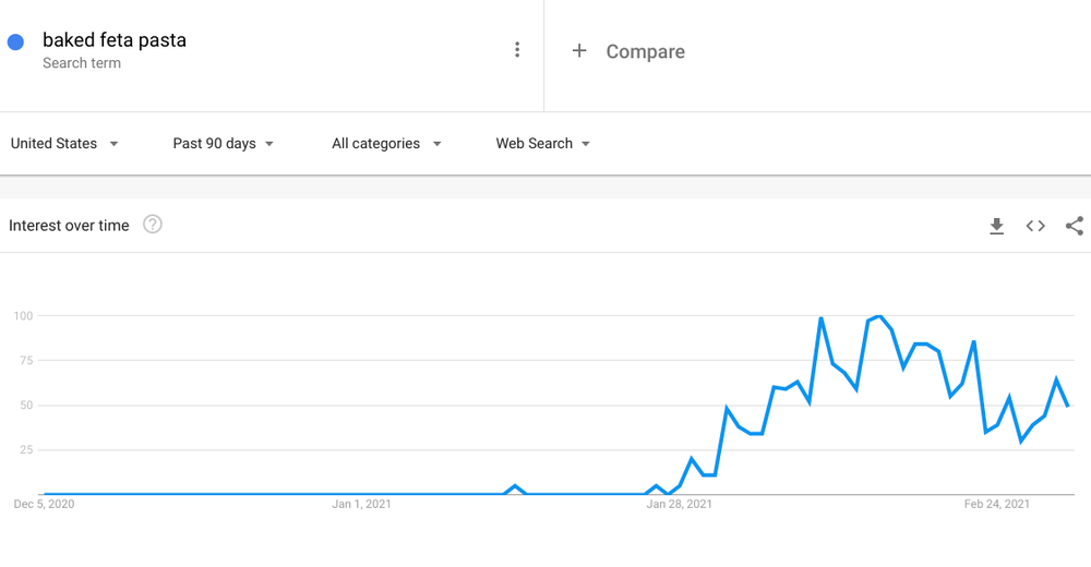 Graph showing search interest in baked feta pasta