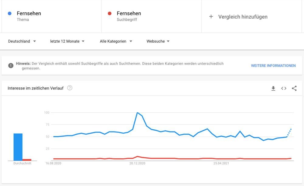 """Ein Screenshot von Google Trends mit dem Suchbegriff """"Fernsehen"""" vs dem Thema """"Fernsehen"""""""