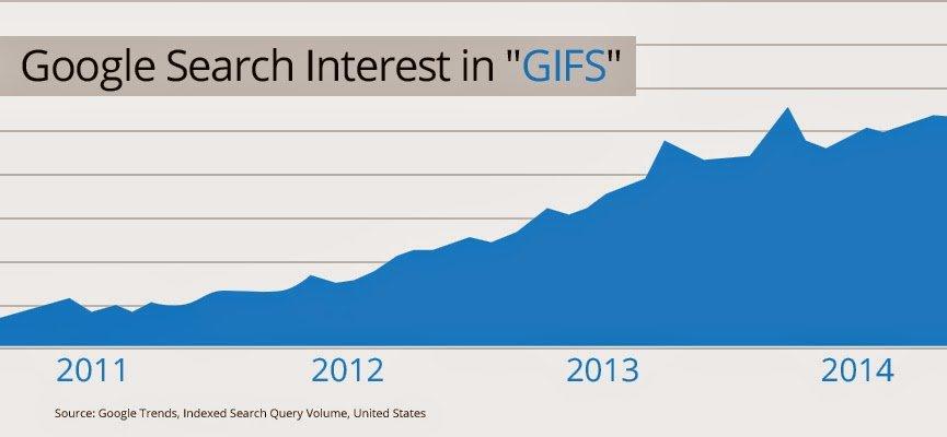 Search interest GIFs