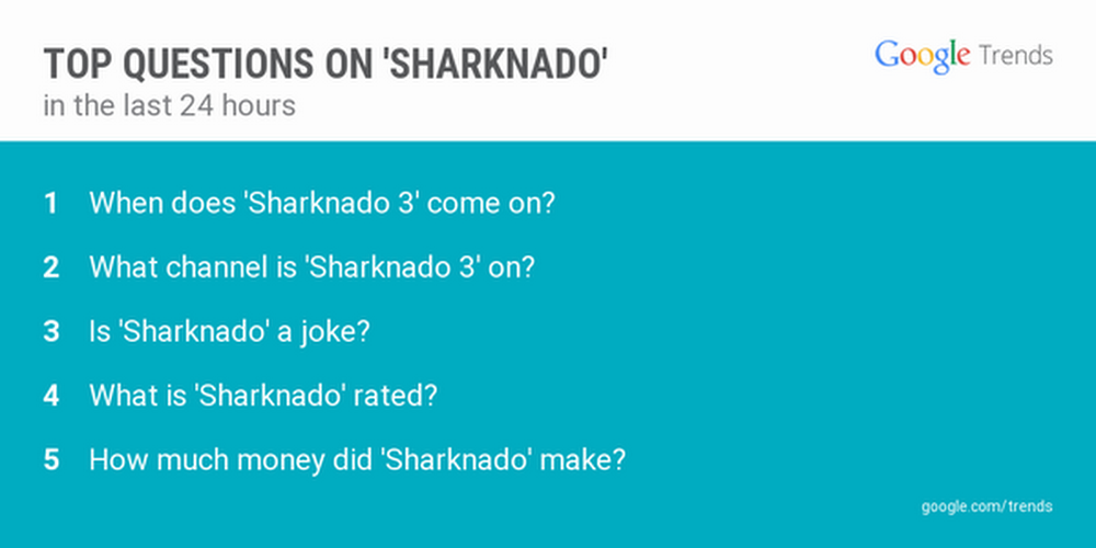Sharknado trends