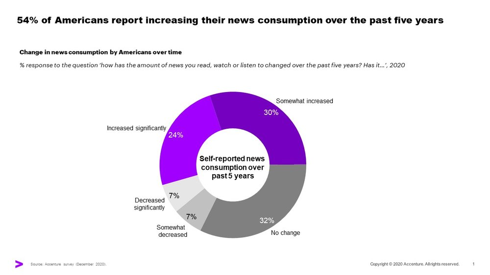 A chart showing that 54% of Americans report increasing their news consumption over the past five years
