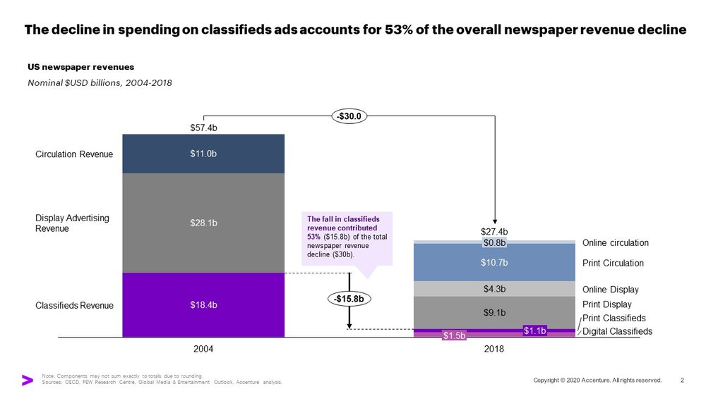 A chart showing the decline on spending on classifieds ads accounts for 53% of the overall newspaper revenue decline