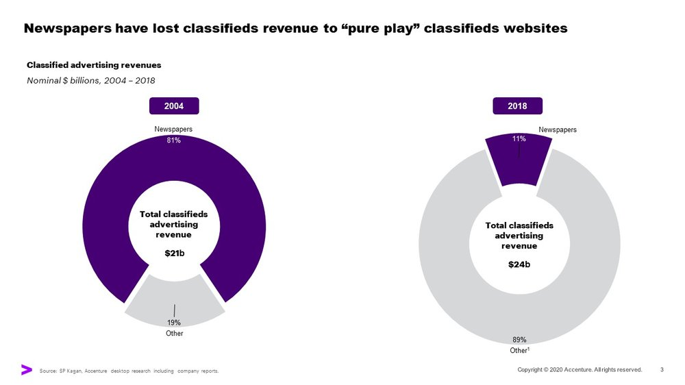 """A chart showing that newspapers have lost classifieds revenue to """"pure play"""" classifieds websites over time"""