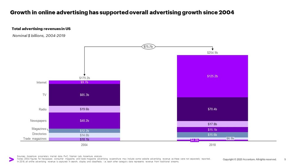 A chart showing that growth in online advertising has supported overall advertising growth since 2004