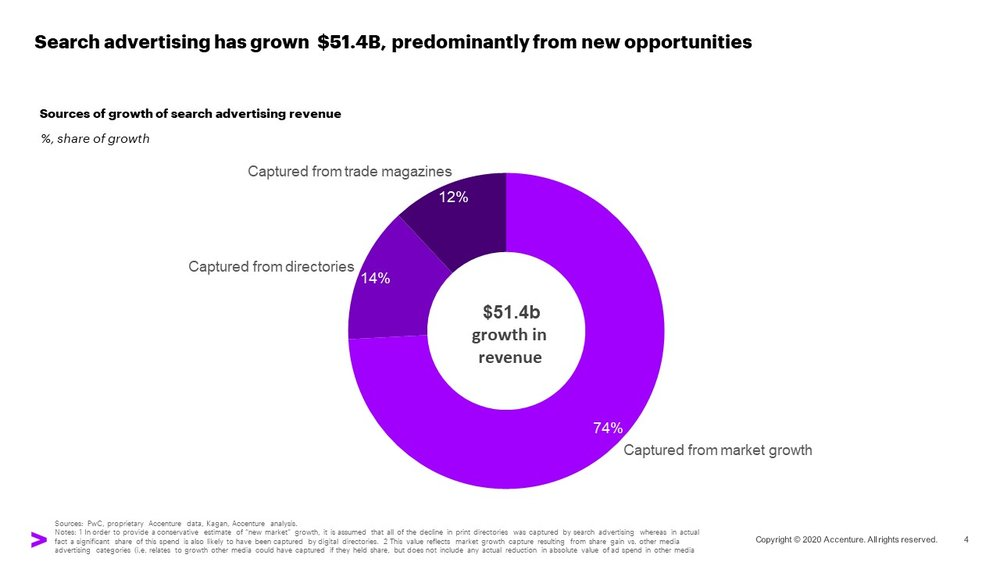 A chart showing that search advertising has grown $51.4B, predominantly from new opportunities