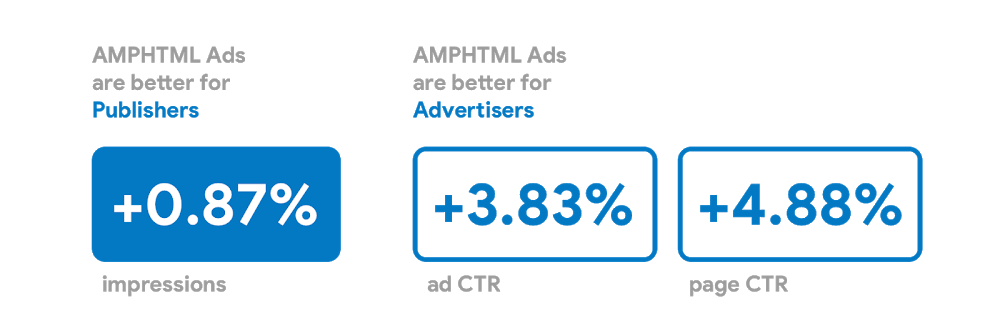 Using AMP to make display ads safer, faster and better for users