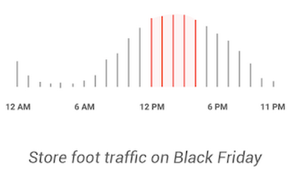 Store Foot Traffic on BF.png