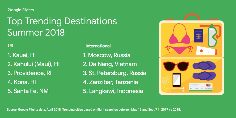 2018 Summer Trending Destinations