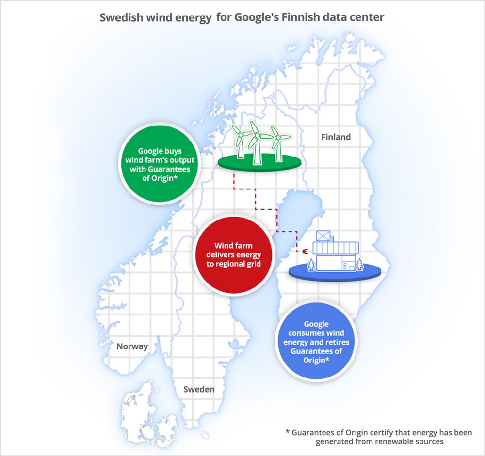 Swedish wind energy