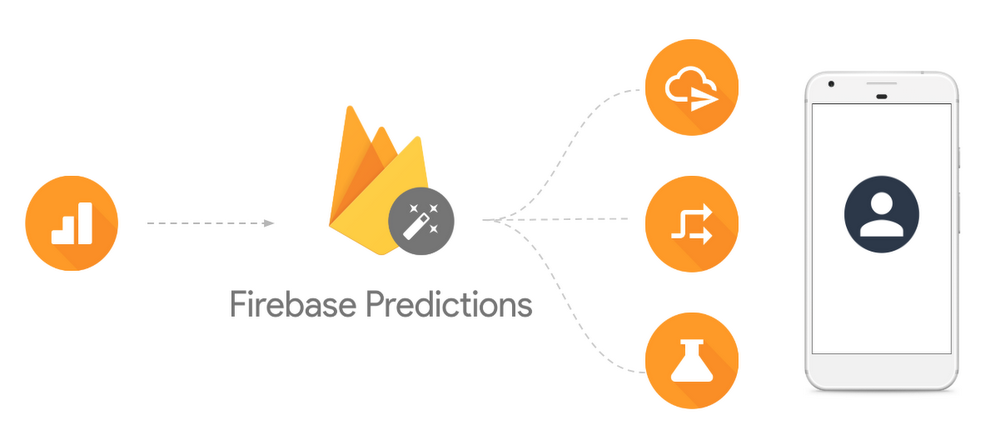 Taking the guesswork out of app monetization with Firebase Predictions 2
