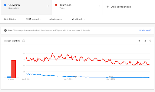 """Image showing Google Trends data for """"television"""" as a term and """"television"""" as a topic."""