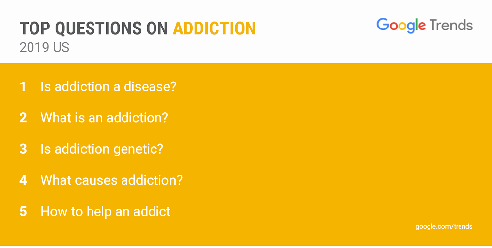 """A list of the top searched questions about addiction. The first is """"Is addiction a disease?"""""""