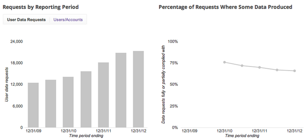 Transparency Report charts