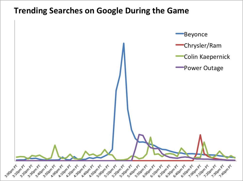 Trending Super Bowl searches