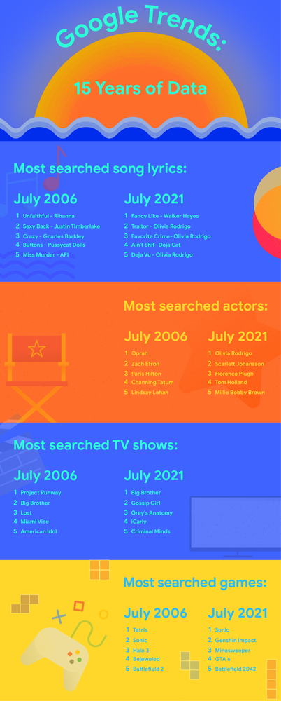 Graphic showing trends in 2006 against today: Most-searched song lyrics — July 2006, U.S.  Unfaithful - Rhianna Sexy Back - Justin Timberlake Crazy - Gnarls Barkley Buttons - Pussycat Dolls Miss Murder - AFI  Most-searched song lyrics — July 2021, U.S. Fancy Like - Walker Hayes Traitor - Olivia Rodrigo Favorite Crime - Olivia Rodrigo Ain't Shit - Doja Cat Deja Vu - Olivia Rodrigo Most-searched actors — July 2006, U.S.  Oprah  Zac Efron Paris Hilton Channing Tatum Lindsay Lohan Most-searched actors — July 2021, U.S. Olivia Rodrigo Scarlett Johansson Florence Pugh Tom Holland Millie Bobby Brown Most-searched TV shows —  July 2006, U.S. Project Runway Big Brother Lost Miami Vice American Idol Most-searched TV shows — July 2021, U.S.  Big Brother Gossip Girl Grey's Anatomy iCarly Criminal Minds Most-searched Games – July 2006, U.S. 1. Tetris 2. Sonic 3. Halo 3 4. Bejeweled 5. Battlefield 2 Most-searched Games – July 2021, U.S. 1. Sonic 2. Genshin Impact 3. Minesweeper 4. GTA 6 5. Battlefield 2042