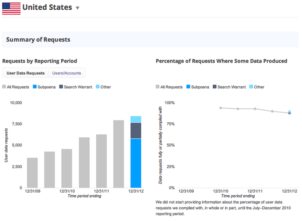 US Transparency Report