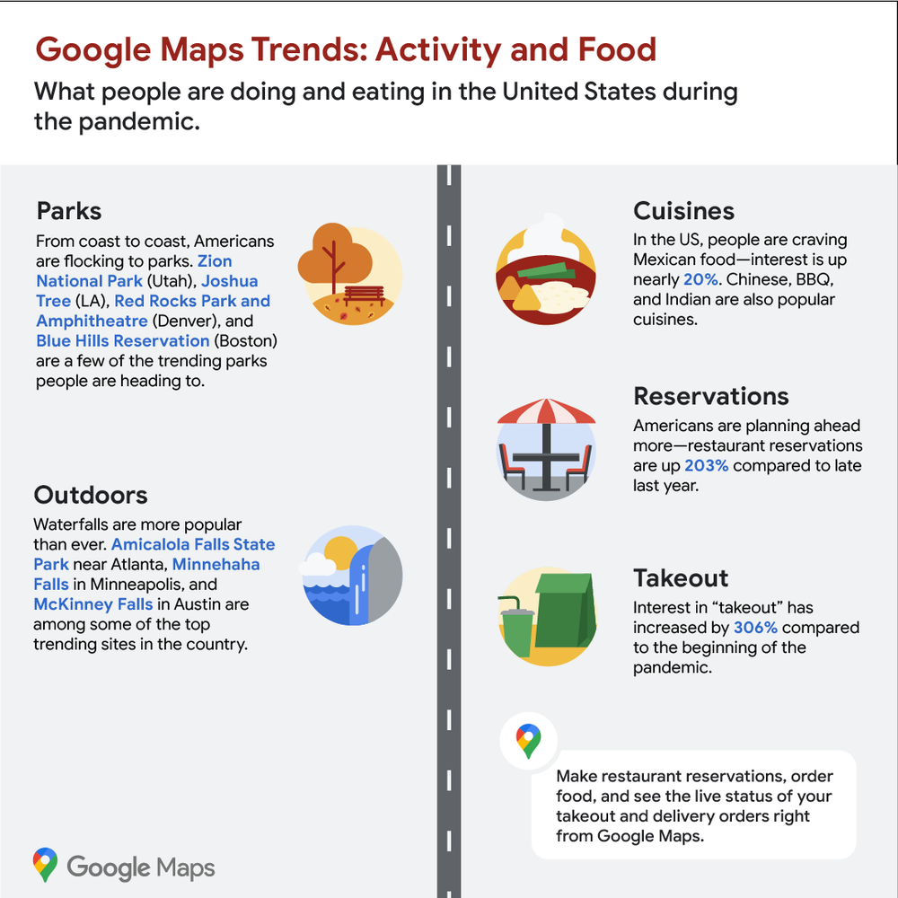 Google Maps Trends: Activity and Food