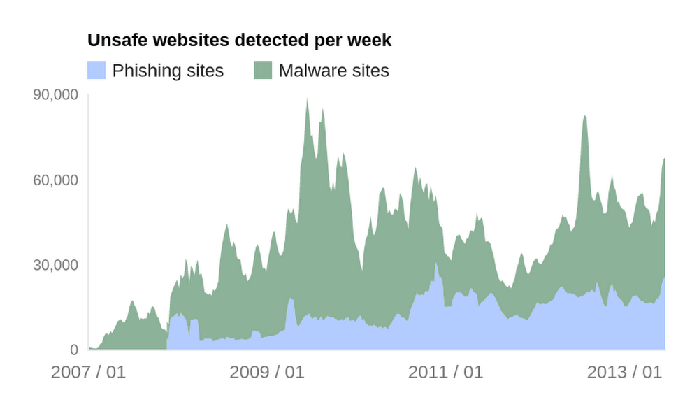 Unsafe websites graph