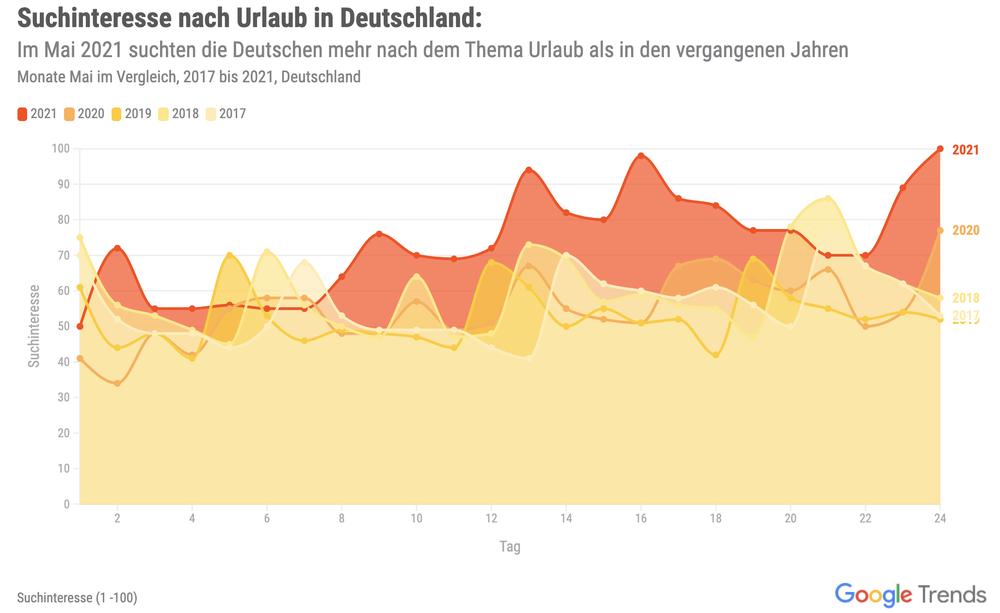 Eine Grafik zeigt das Suchinteresse nach Urlaub