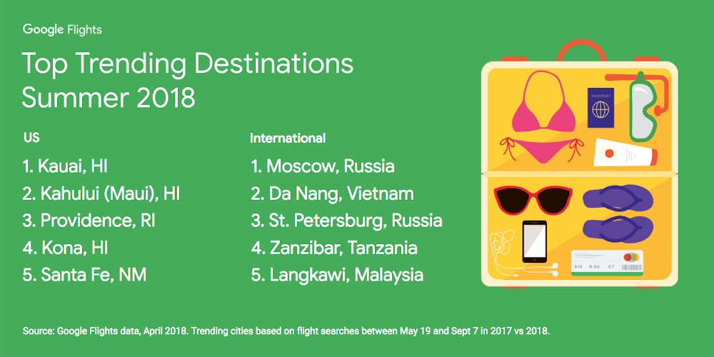 Trending summer destinations