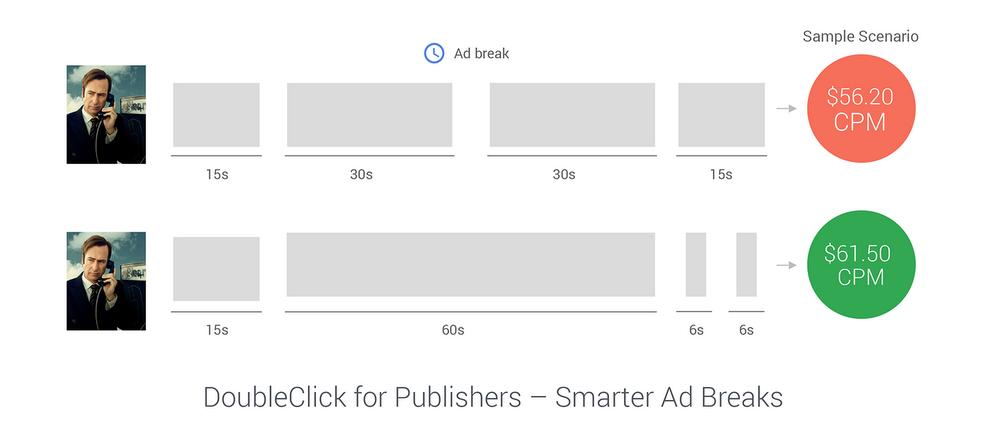 Video smarter ad break-1