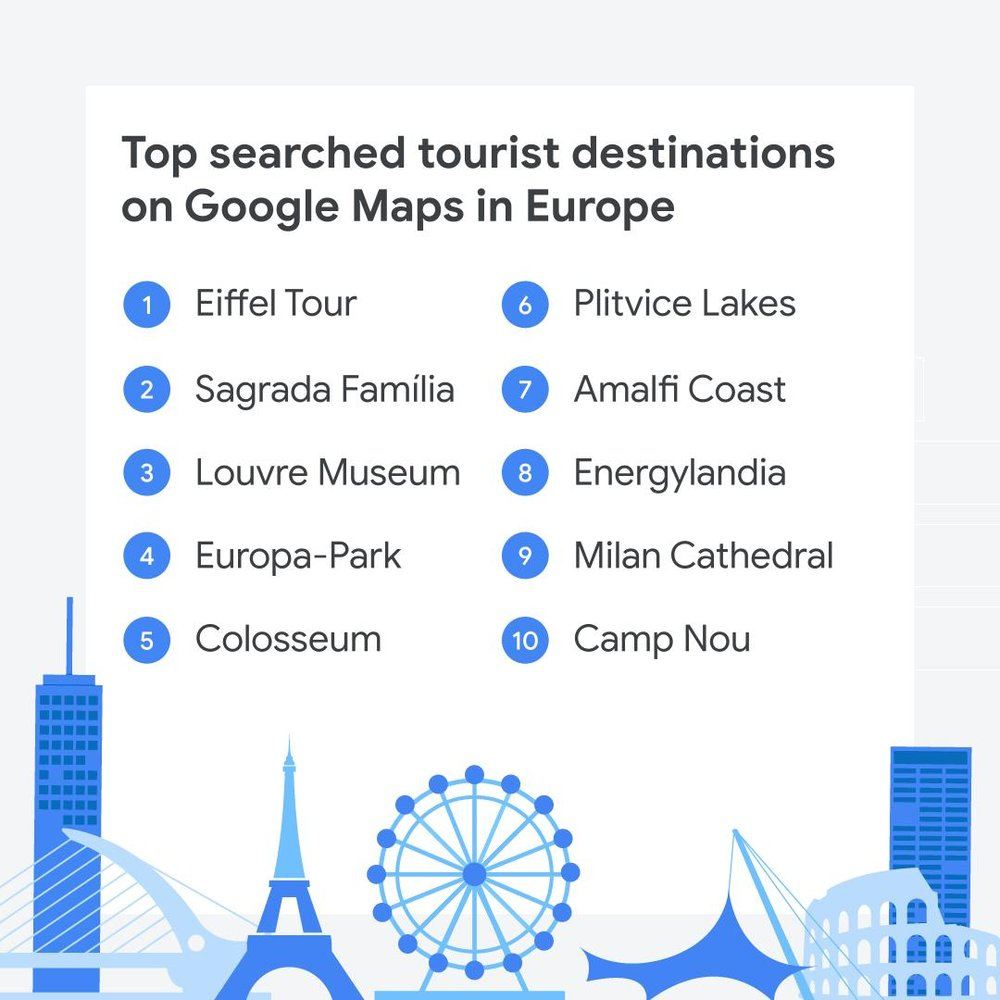 A list of top searched destinations on Google Maps in Europe and blue illustrations of each