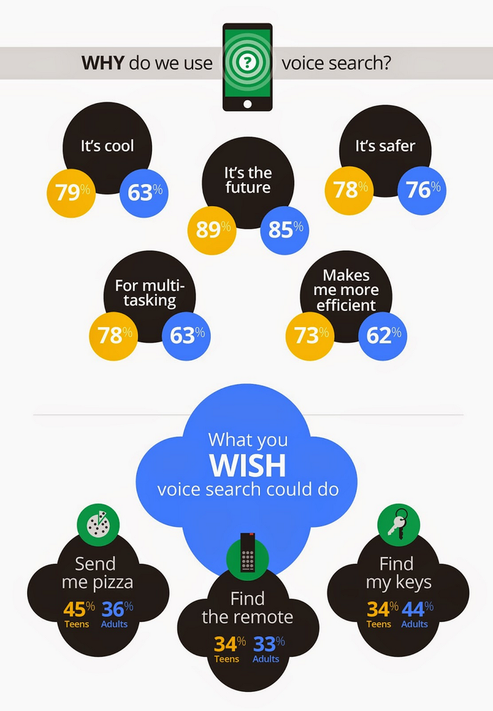 Why voice search