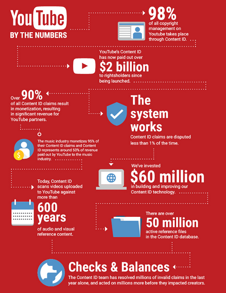 YT_Mailer_Infographic_Red.jpg
