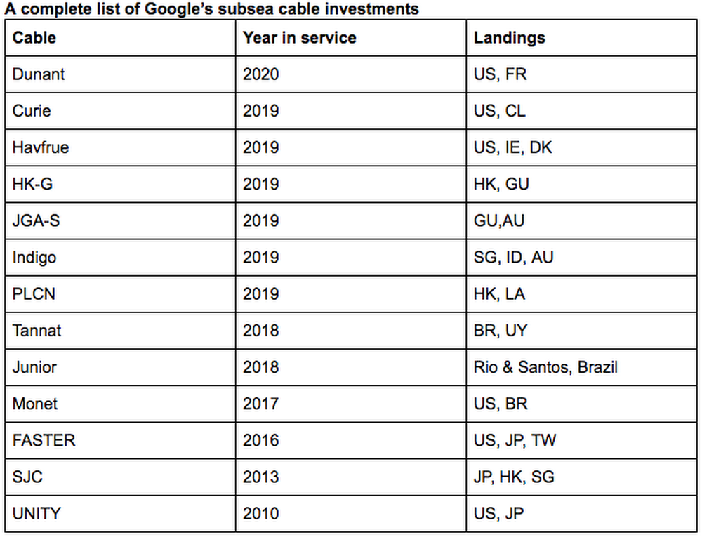 Google Subseab Cable Investment