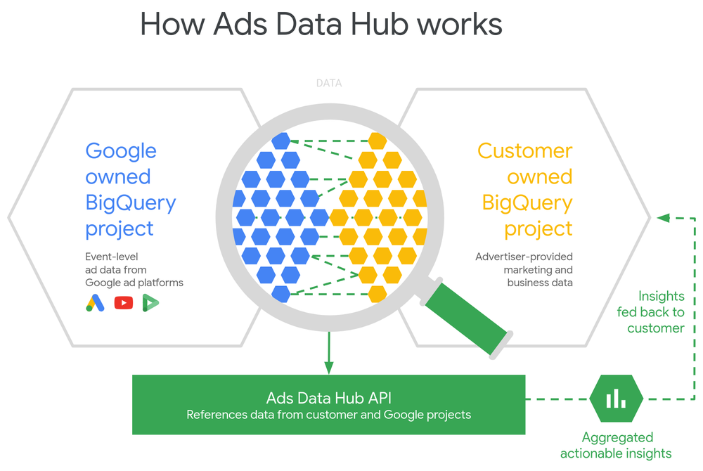 Diagram of how Ads data hub works