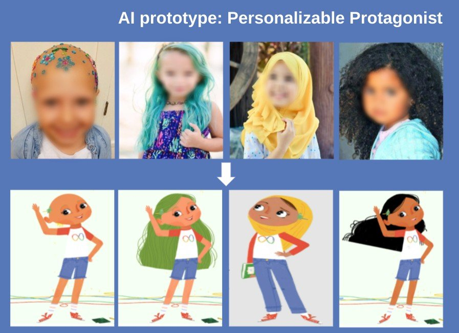 """Four images of children with blurred faces are in a row; one has alopecia, one has green hair, one has a head scarf, and one has dark curly hair. Below them are animated characters that look like them. The words """"AI prototype: Personalizable Protagonist"""" are at the top of the image."""