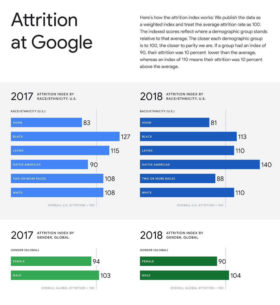 attrition at google 2018