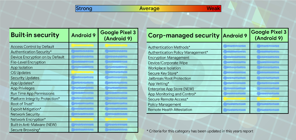 Gartner security ratings for Android 9 and Pixel 3