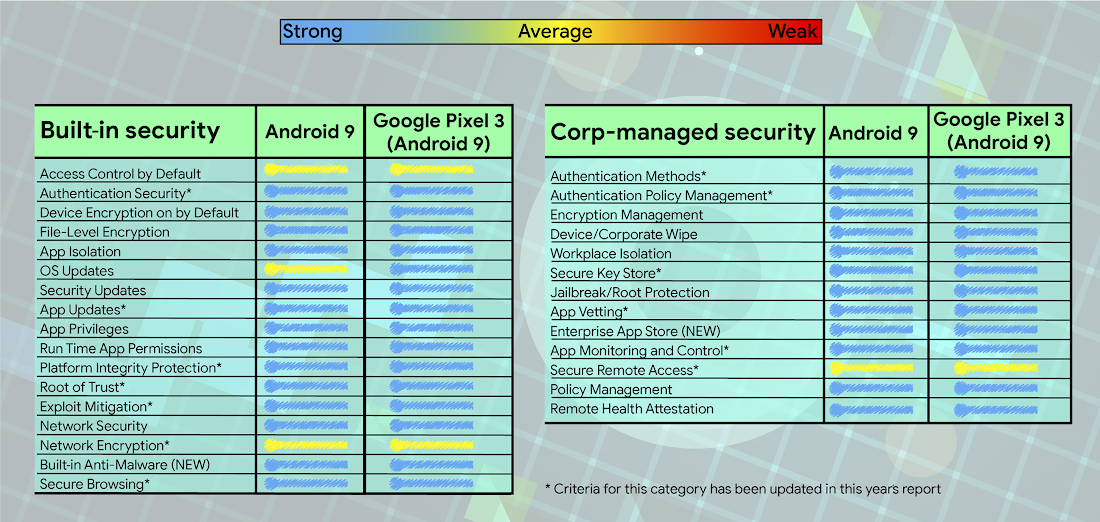 Android Enterprise security assessed by Gartner