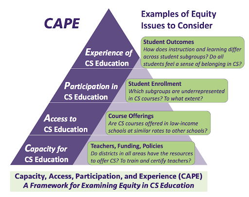 CAPE is represented as a triangle with four levels. Capacity for CS Education is the foundational level of the triangle, with access to CS education above that, participation in CS education above that, and experiences of CS education at the top. Example questions that can be asked at the Capacity level address teachers, funding and policies such as Do districts in all areas have the resources to offer CS and to train and certify teachers? Access questions deal with course offerings such as Are CS courses offered in low-income schools at similar rates to other schools? Questions at the participation level address student enrollment such as Which subgroups are underrepresented in CS courses and to what extent? Experience level questions can address student outcomes such as How does instruction and learning differ across student subgroups and do all students feel a sense of belonging in CS?