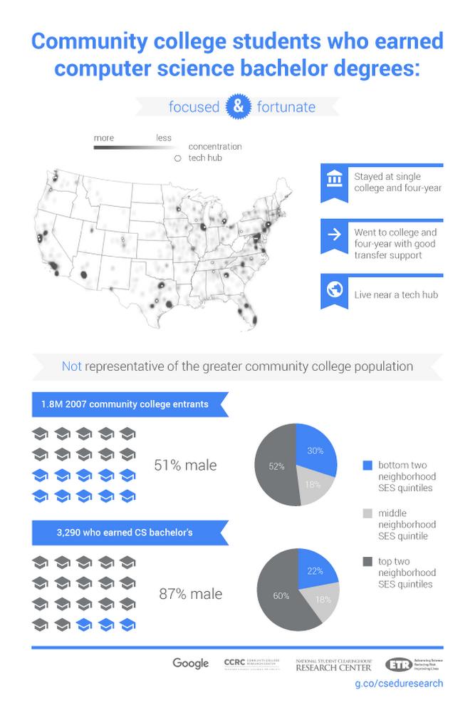 [edu] community college research UPDATED