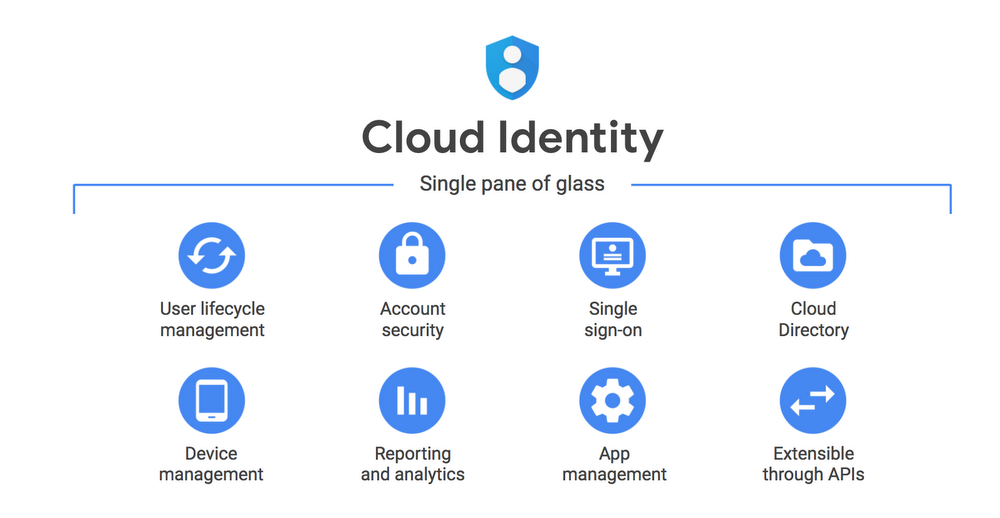 Cloud Identity: Manage users, devices and apps in one location
