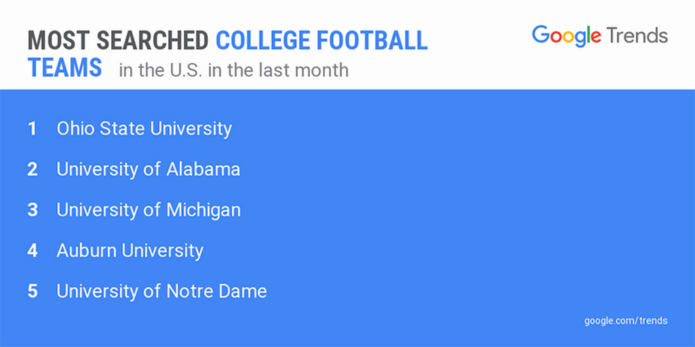 college-football-teams-trends.width-1024.png