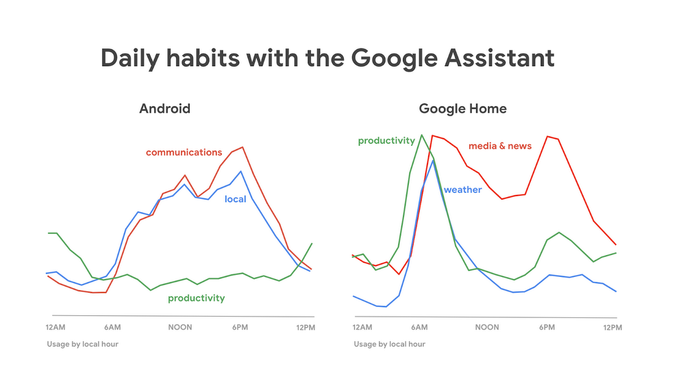 google assistant daily habits
