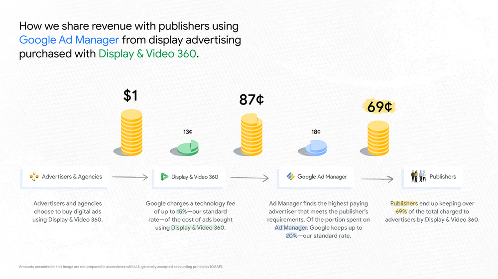 How our display buying platforms share revenue with publishers