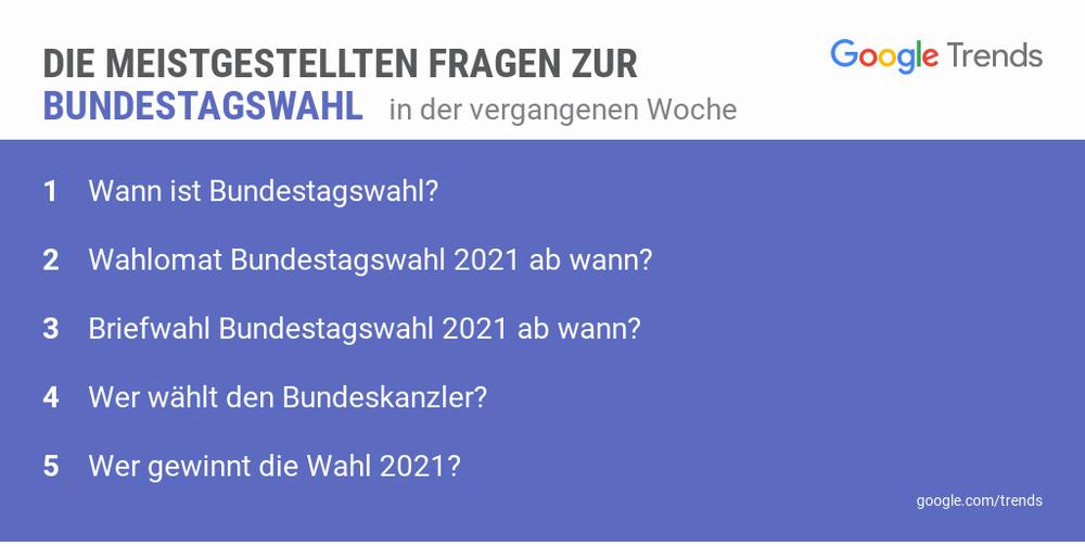 Eine Grafik zeigt die meistgestellten Fragen zur Bundestagswahl 2021