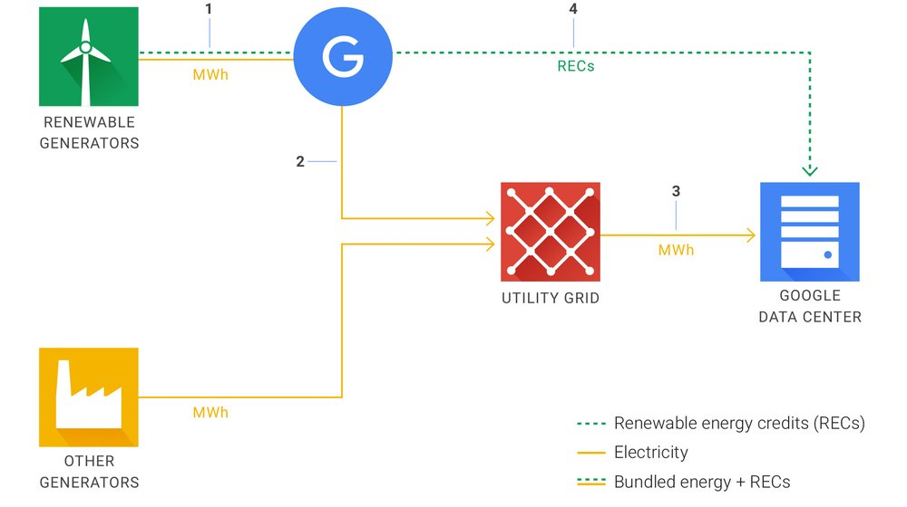 Chart: How Google purchases and uses renewable energy