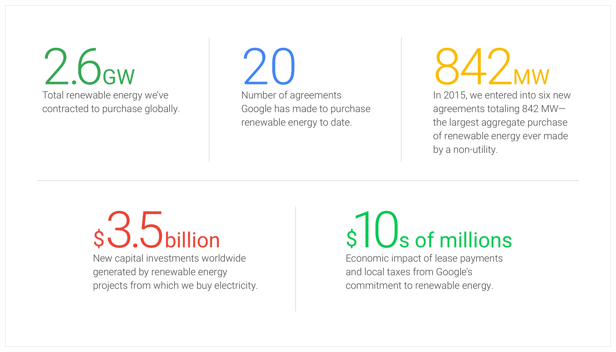 we re set to reach % renewable energy and it s just the beginning google is the largest corporate purchaser of renewable energy in the world